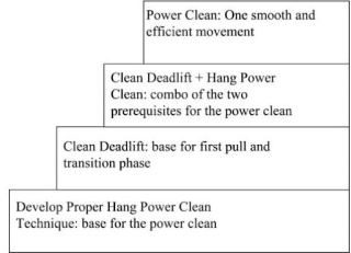 Topic #42 Power Cleans II: Techniques and Assistant ... |Power Clean Phases
